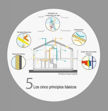 Una Casa Pasiva en La Sartén de Andalucía.